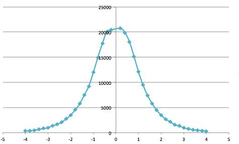 予測移動平均オープン値分布.png