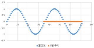 単純移動平均正弦波.PNG